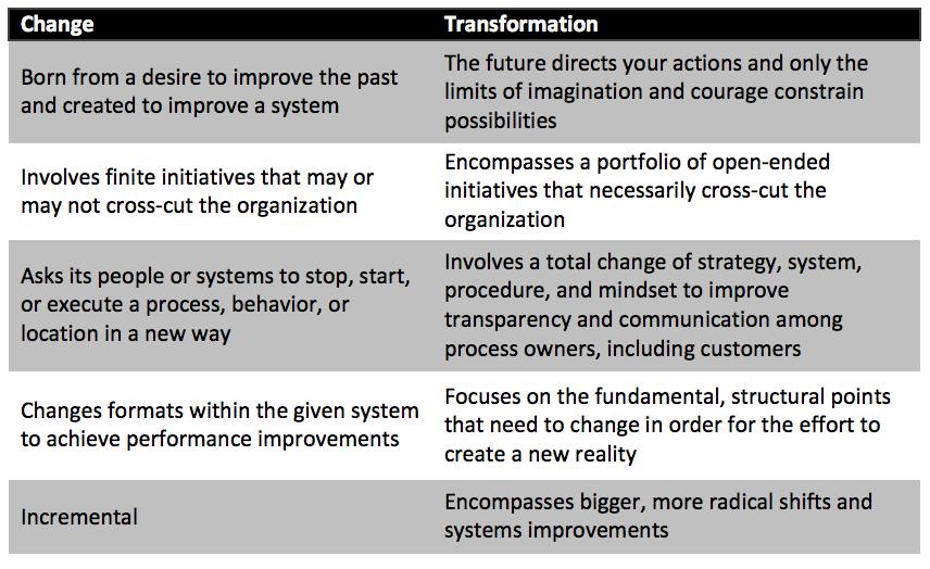 Blog69_Transformation_Chart.png