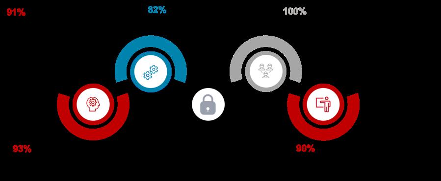 FutureDisruptiveTech_Chart