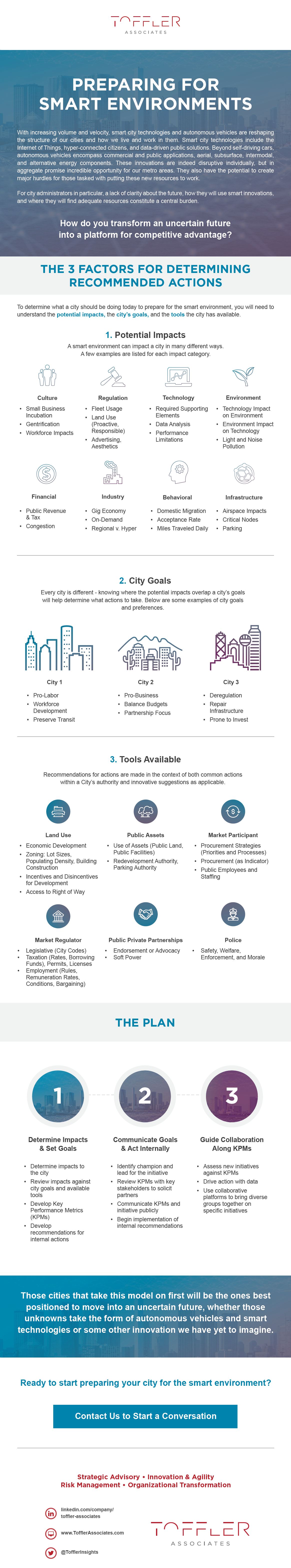 How Cities Should Prepare for Smart Environments Infographic