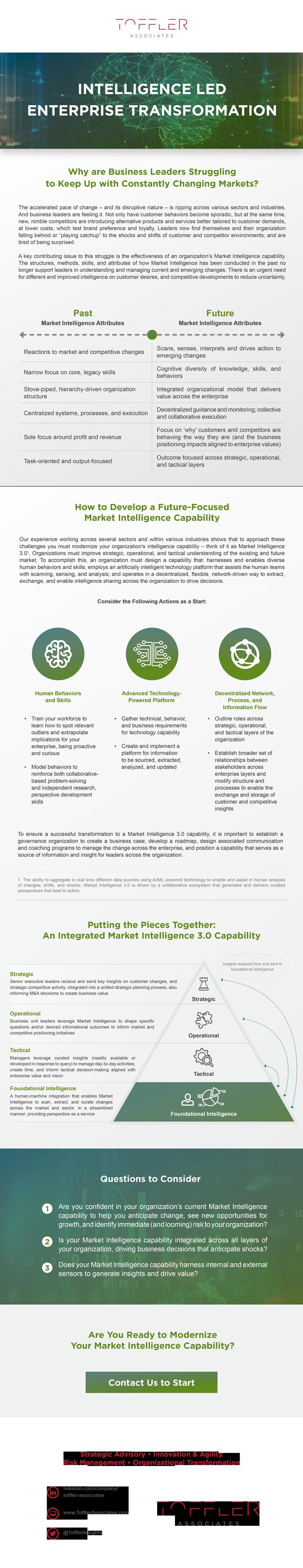 Intelligence Led Enterprise Transformation Infographic