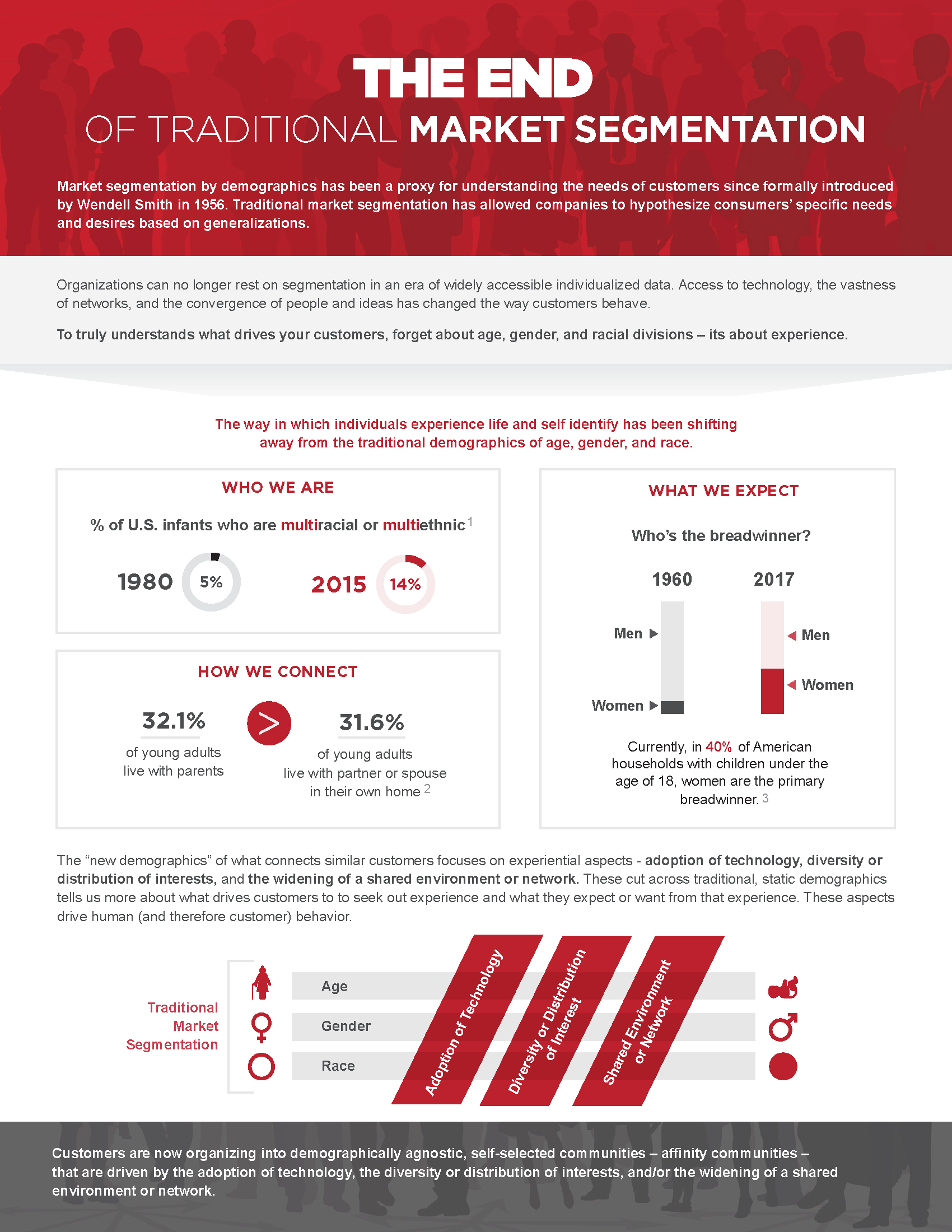 TA_Infographic_The_End_of_Market_Segmentation_v3_Page_1 (002).png