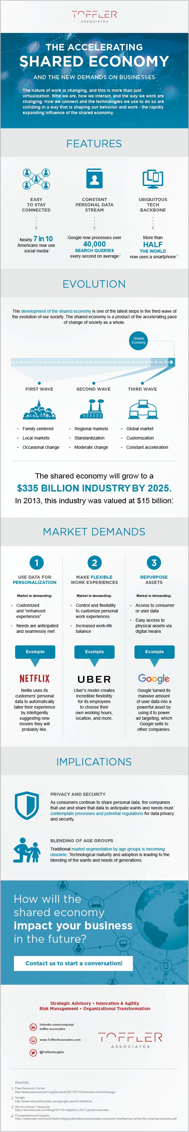 TA_Share_Economy_Infographic_